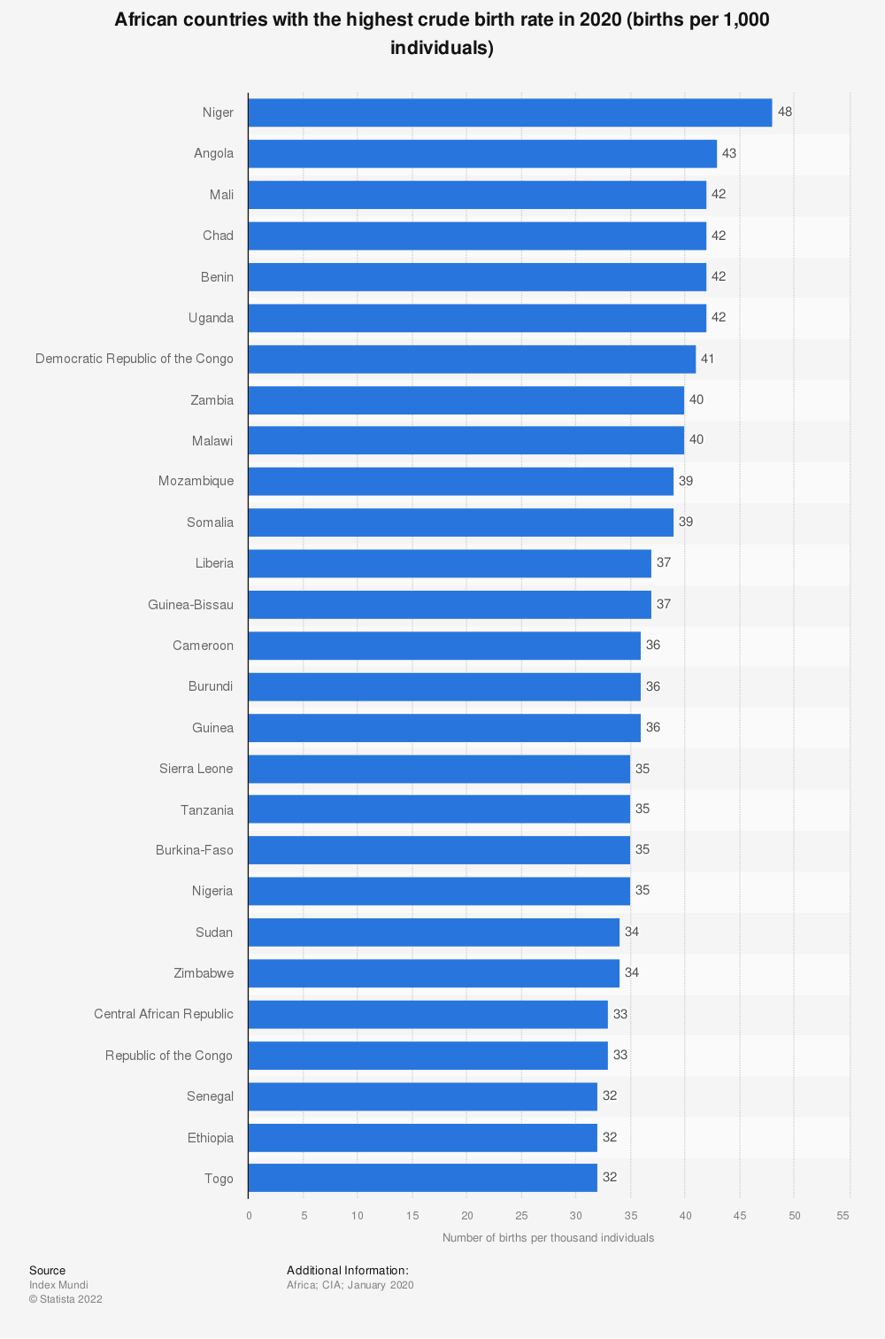 Statistic: African countries with the highest crude birth rate in 2018 (births per 1,000 individuals) | Statista