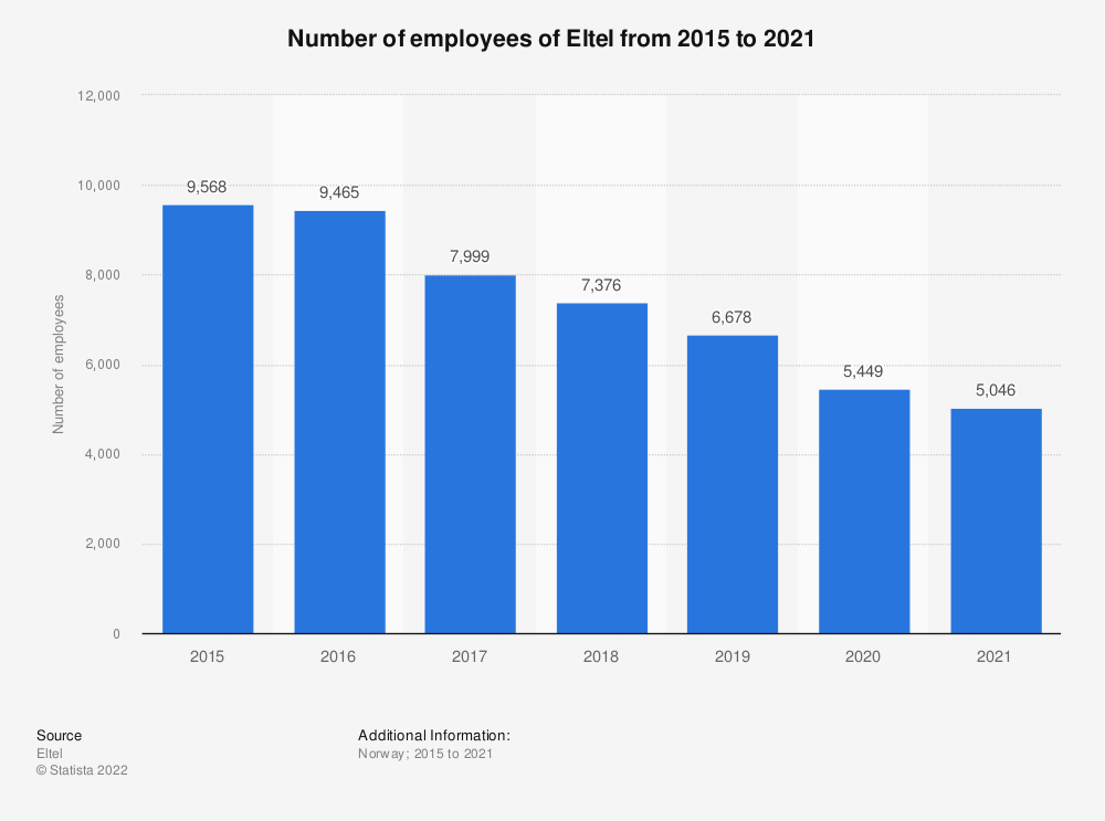 Statistic: Number of employees of Eltel from 2015 to 2020 | Statista