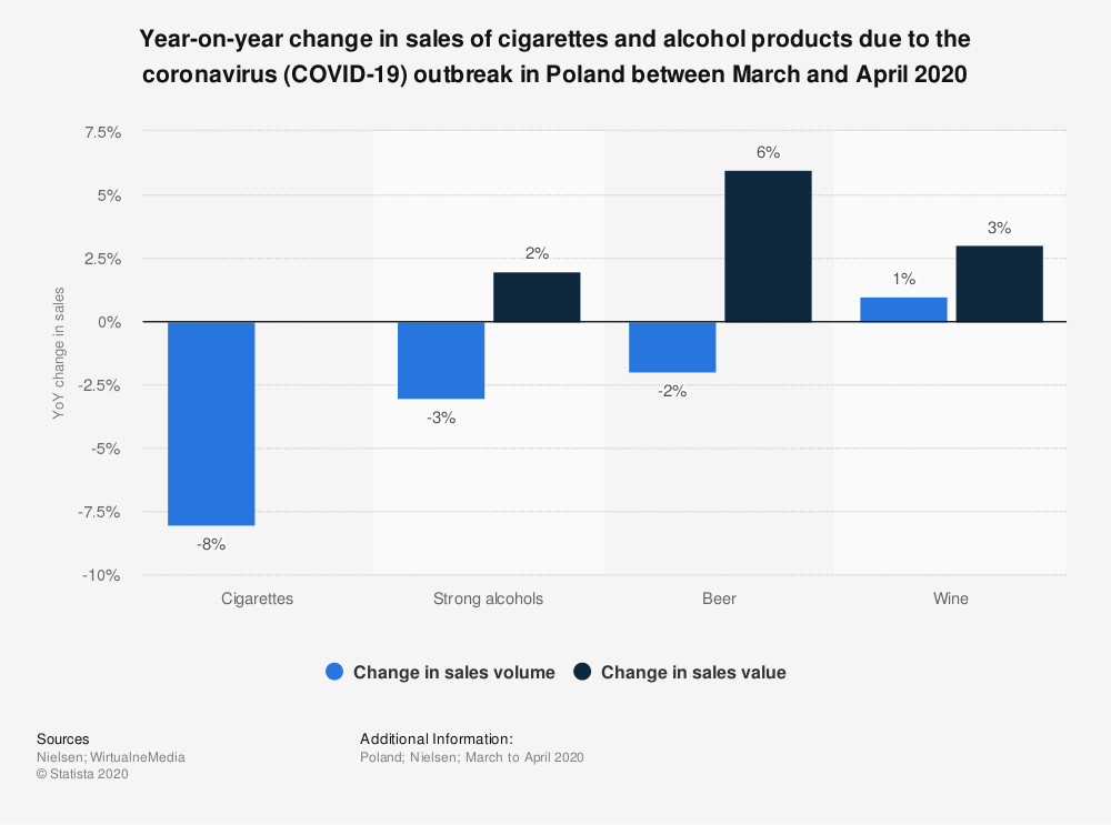 Statistic: Year-on-year change in sales of cigarettes and alcohol products due to the coronavirus (COVID-19) outbreak in Poland between March and April 2020 | Statista