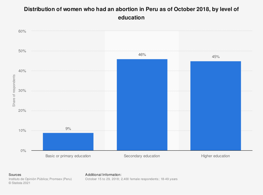 Statistic: Distribution of women who had an abortion in Peru as of October 2018, by level of education | Statista