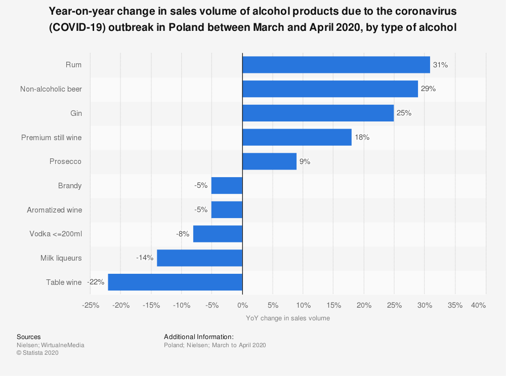 Statistic: Year-on-year change in sales volume of alcohol products due to the coronavirus (COVID-19) outbreak in Poland between March and April 2020, by type of alcohol | Statista