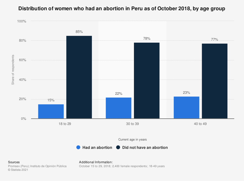 Statistic: Distribution of women who had an abortion in Peru as of October 2018, by age group | Statista