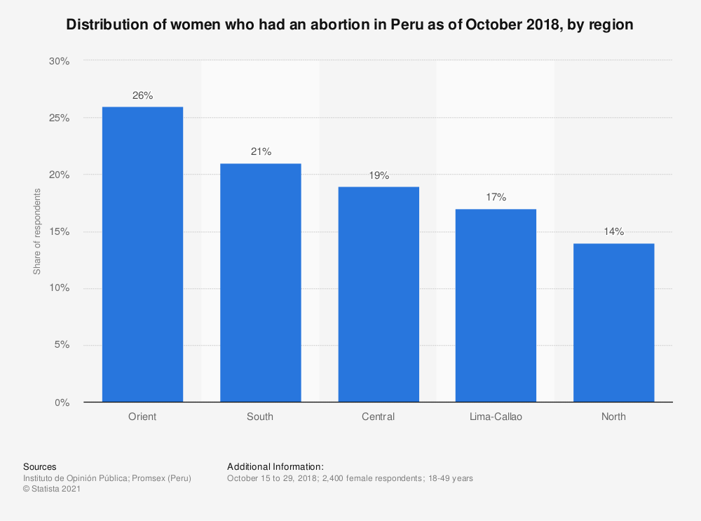 Statistic: Distribution of women who had an abortion in Peru as of October 2018, by region | Statista