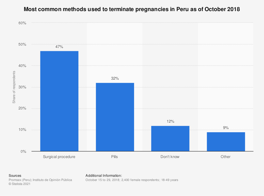 Statistic: Most common methods used to terminate pregnancies in Peru as of October 2018 | Statista