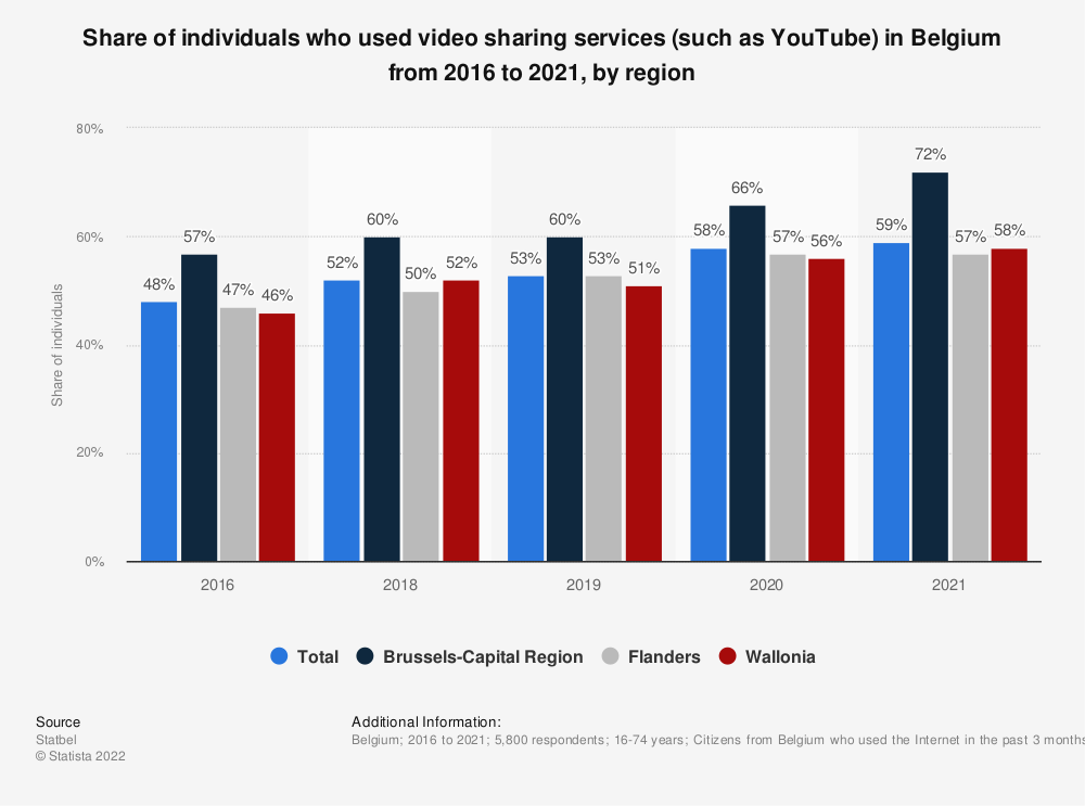 Statistic: Share of individuals who used video sharing services (such as YouTube) in Belgium from 2016 to 2019 | Statista