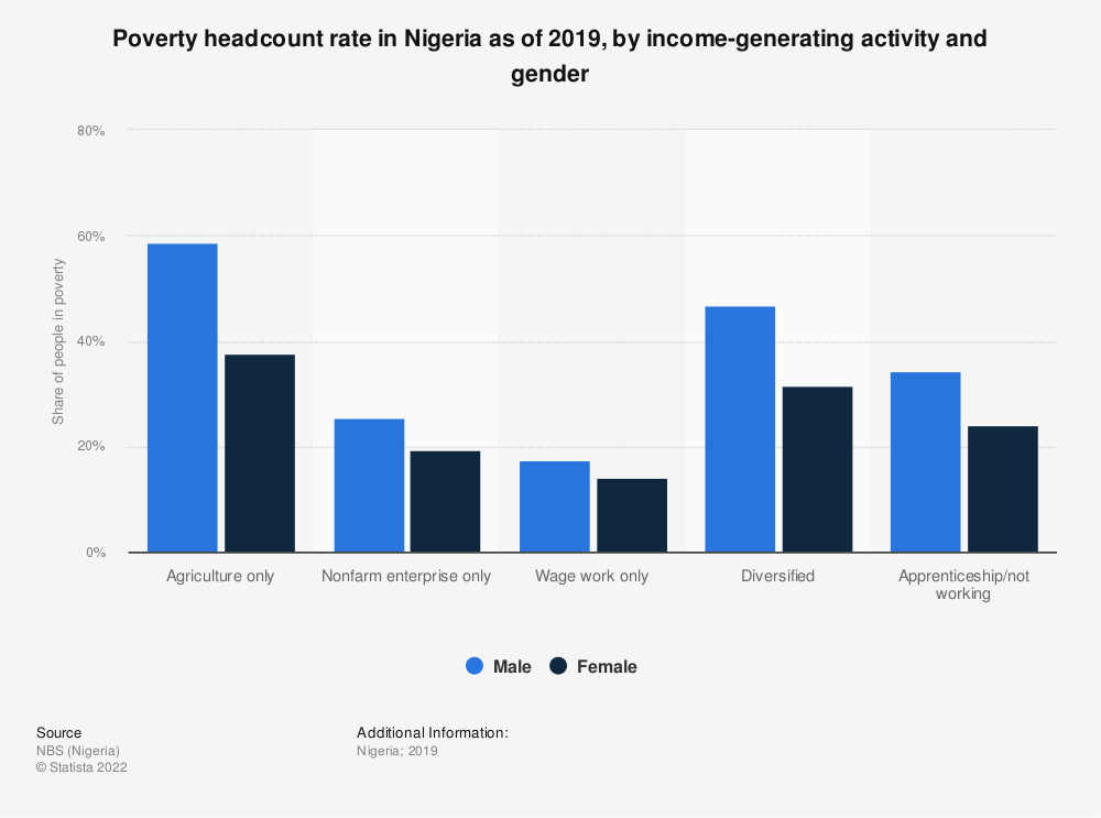 Statistic: Poverty headcount rate in Nigeria as of 2019, by income-generating activity and gender | Statista