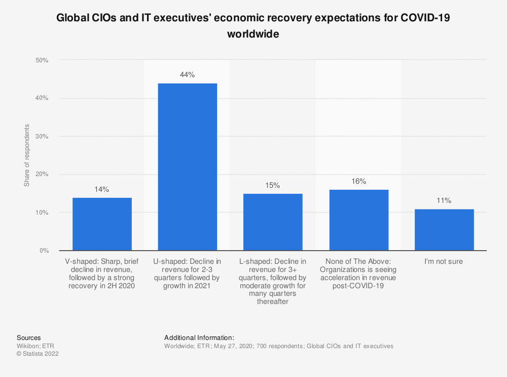 Statistic: Global CIOs and IT executives'  economic recovery expectations for COVID-19 worldwide    Statista