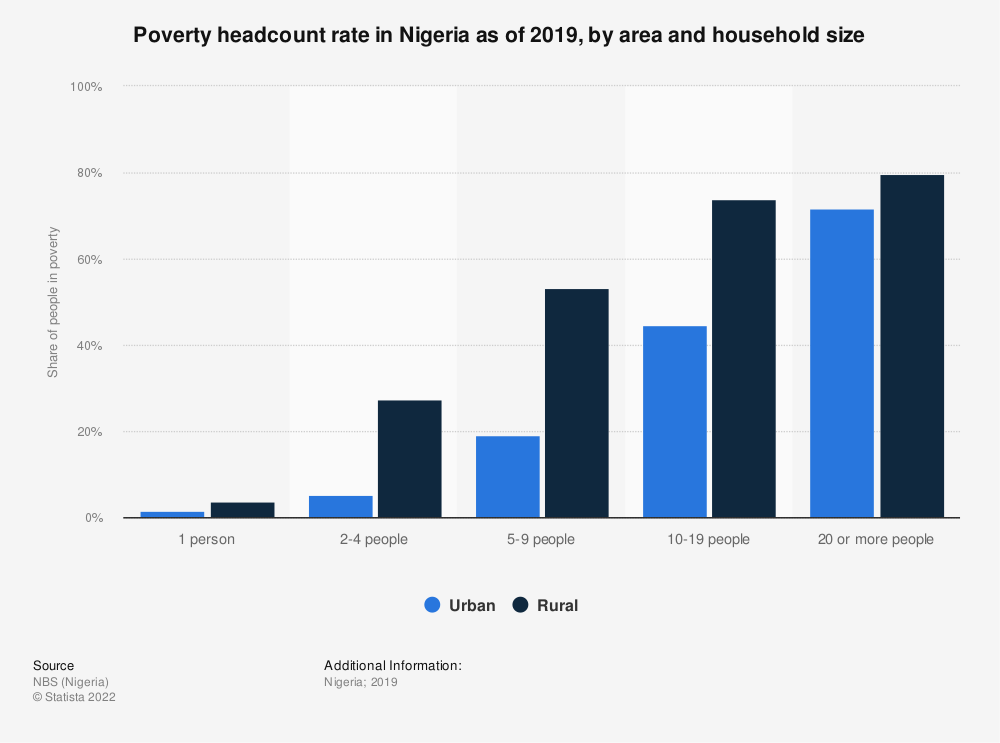 Statistic: Poverty headcount rate in Nigeria as of 2019, by area and household size   Statista