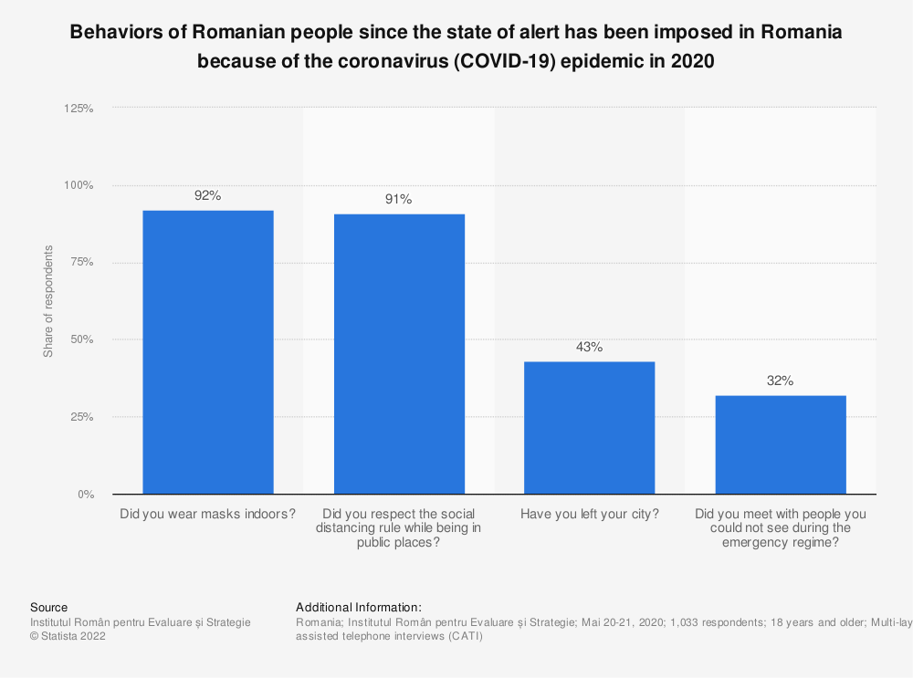 Statistic: Behaviors of Romanian people since the state of alert has been imposed in Romania because of the coronavirus (COVID-19) epidemic in 2020   Statista