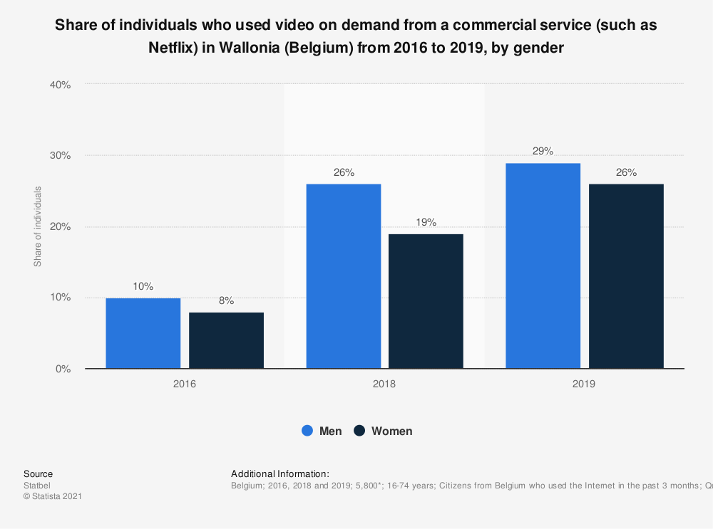 Statistic: Share of individuals who used video on demand from a commercial service (such as Netflix) in Wallonia (Belgium) from 2016 to 2019, by gender | Statista