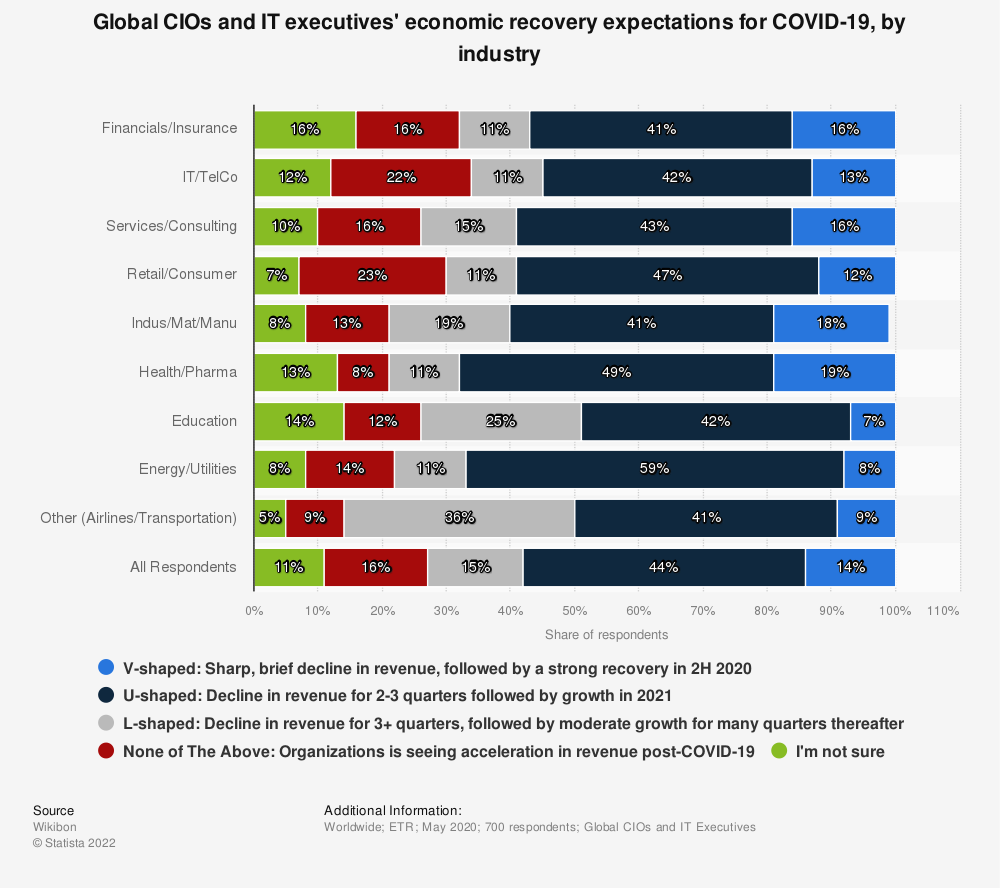 Statistic: Global CIOs and IT executives' economic recovery expectations for COVID-19, by industry | Statista
