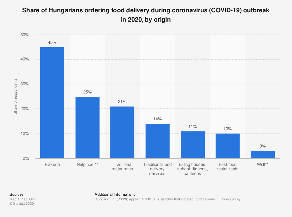 Statistic: Share of Hungarians ordering food delivery during coronavirus (COVID-19) outbreak in 2020, by origin | Statista