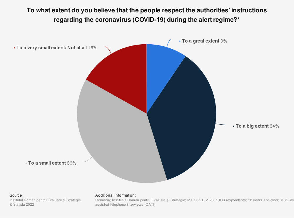 Statistic: To what extent do you believe that the people respect the authorities' instructions regarding the coronavirus (COVID-19) during the alert regime?* | Statista