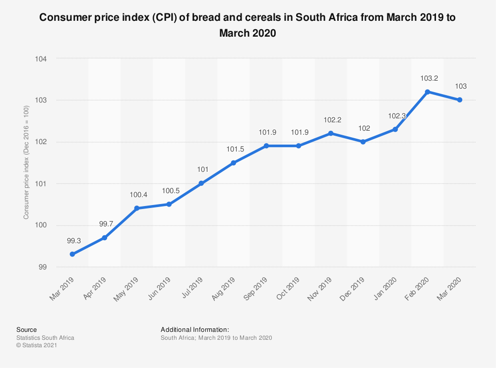 Statistic: Consumer price index (CPI) of bread and cereals in South Africa from March 2019 to March 2020 | Statista
