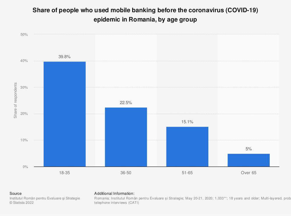 Statistic: Share of people who used mobile banking before the coronavirus (COVID-19) epidemic in Romania, by age group | Statista
