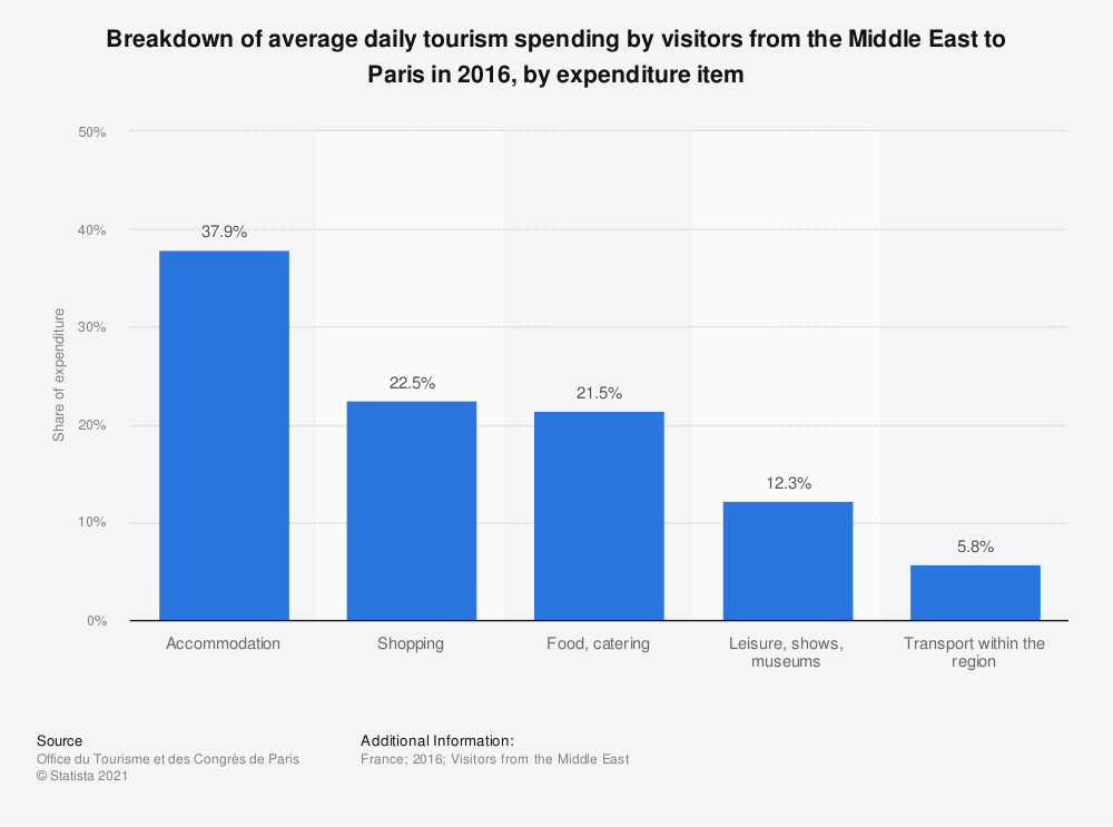 Statistic: Breakdown of average daily tourism spending by visitors from the Middle East to Paris in 2016, by expenditure item | Statista