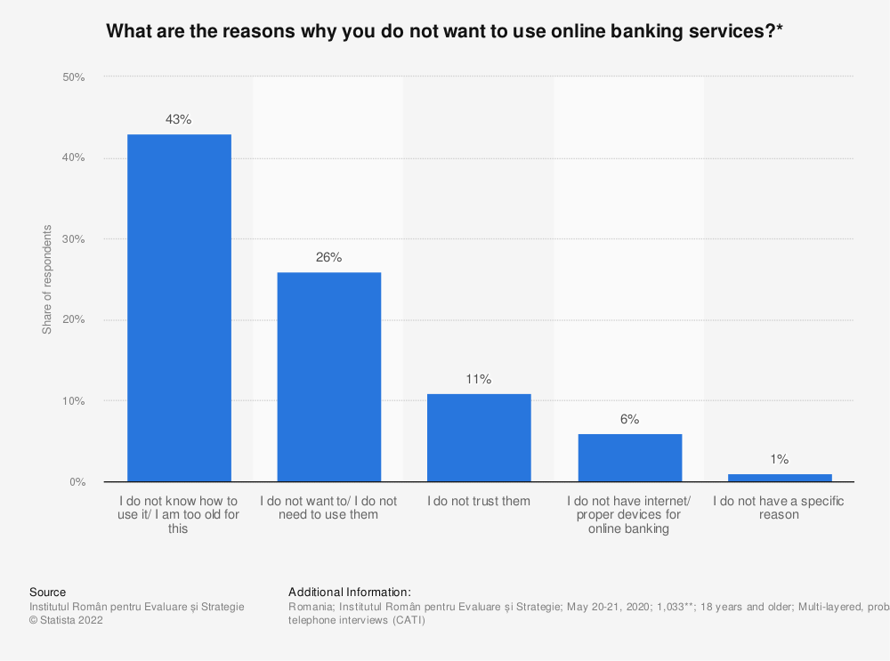Statistic: What are the reasons why you do not want to use online banking services?* | Statista