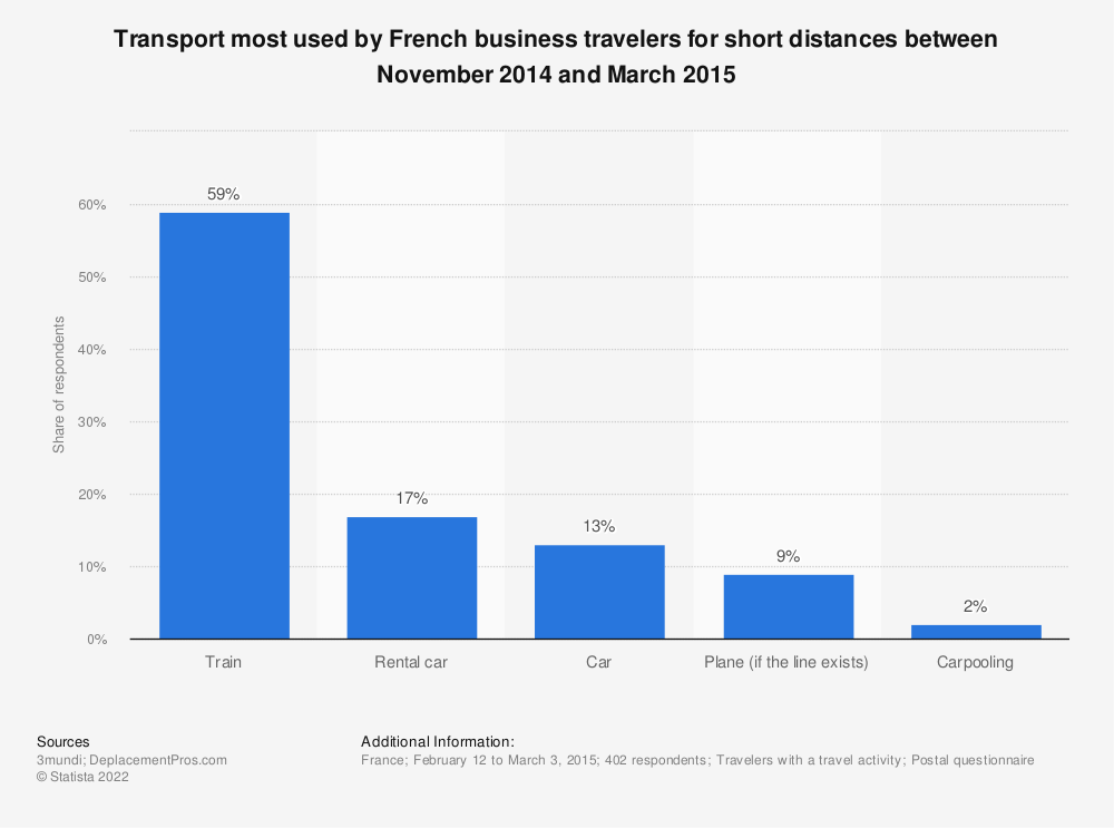 Statistic: Transport most used by French business travelers for short distances between November 2014 and March 2015   Statista