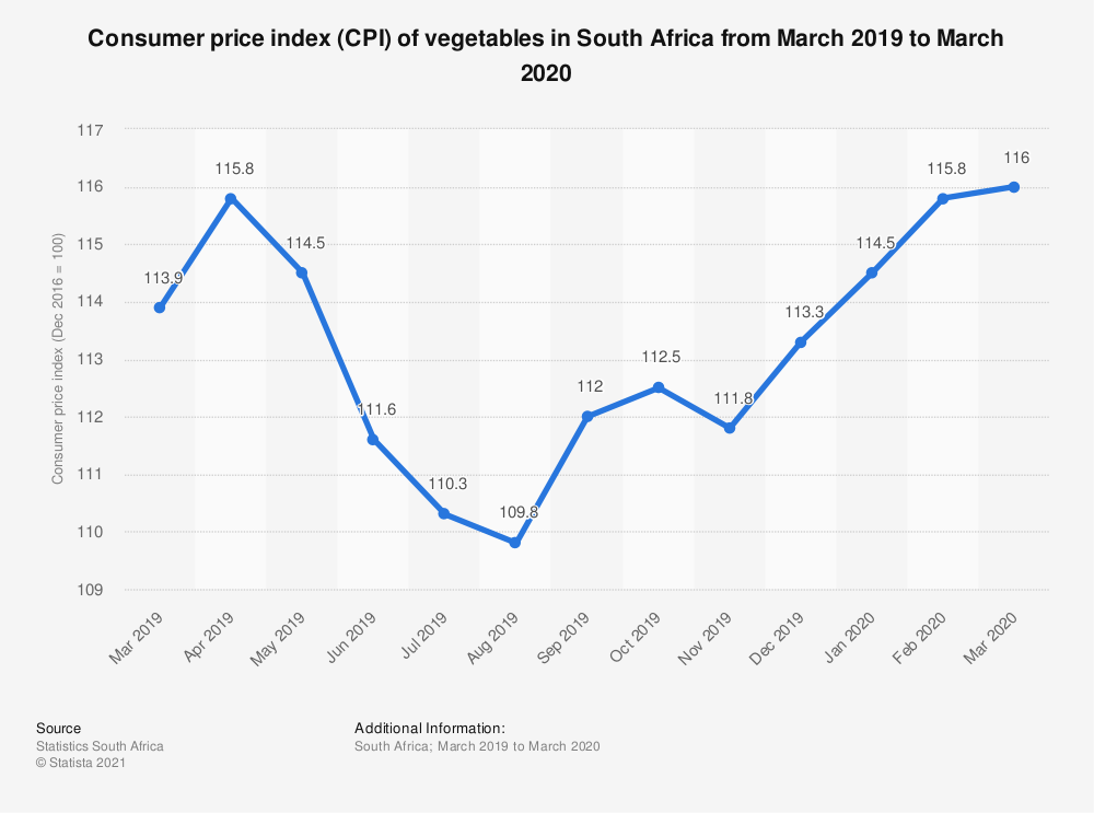 Statistic: Consumer price index (CPI) of vegetables in South Africa from March 2019 to March 2020 | Statista