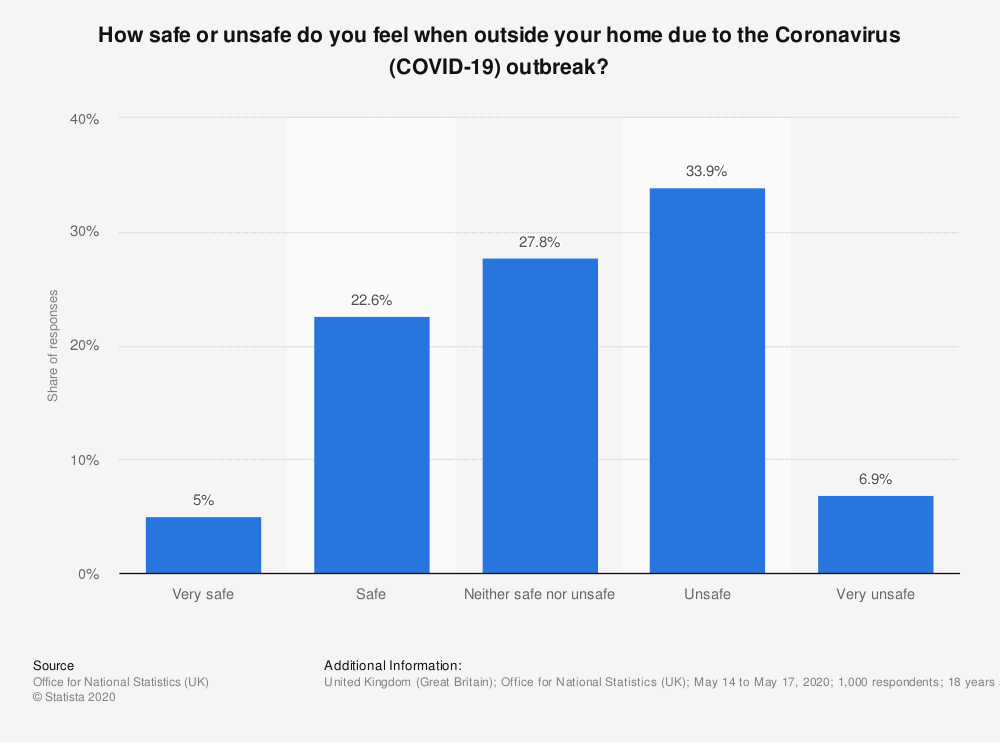 Statistic: How safe or unsafe do you feel when outside your home due to the Coronavirus (COVID-19) outbreak?   Statista