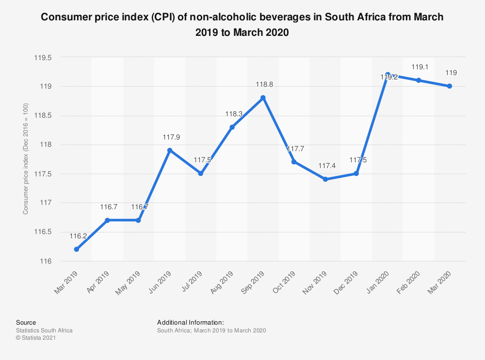 Statistic: Consumer price index (CPI) of non-alcoholic beverages in South Africa from March 2019 to March 2020   Statista