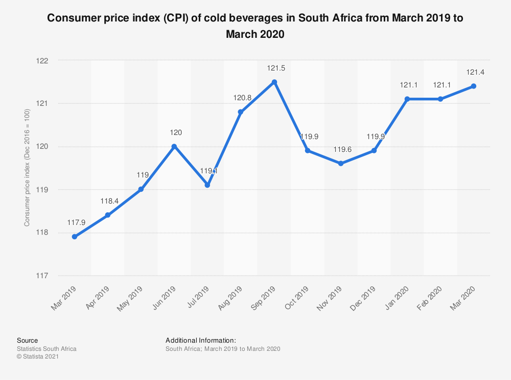 Statistic: Consumer price index (CPI) of cold beverages in South Africa from March 2019 to March 2020 | Statista