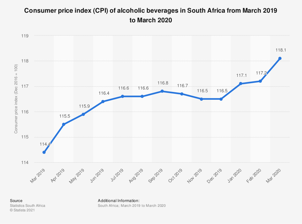 Statistic: Consumer price index (CPI) of alcoholic beverages in South Africa from March 2019 to March 2020   Statista
