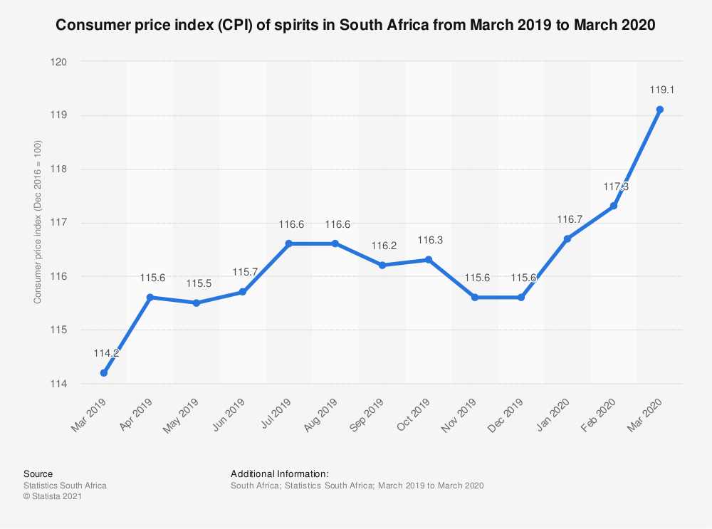 Statistic: Consumer price index (CPI) of spirits in South Africa from March 2019 to March 2020 | Statista
