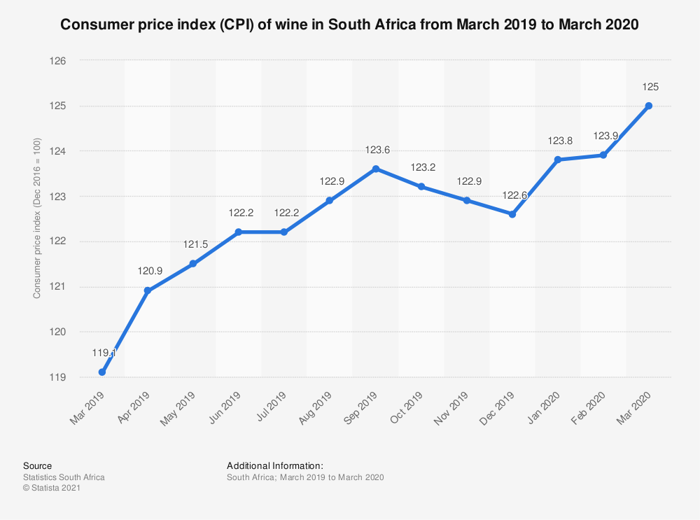 Statistic: Consumer price index (CPI) of wine in South Africa from March 2019 to March 2020   Statista
