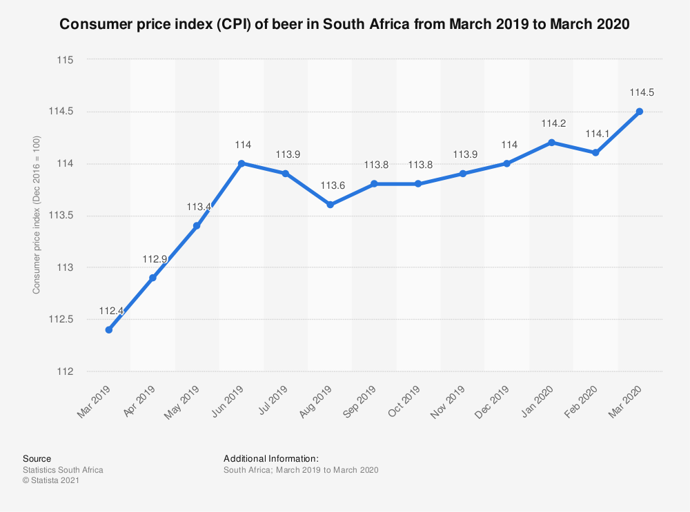Statistic: Consumer price index (CPI) of beer in South Africa from March 2019 to March 2020 | Statista