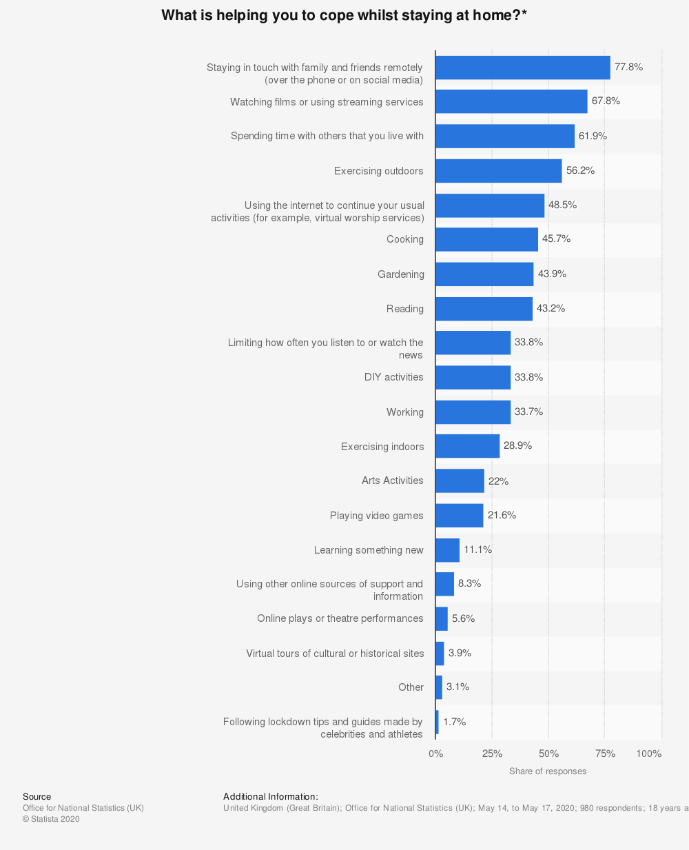 Statistic: What is helping you to cope whilst staying at home?* | Statista