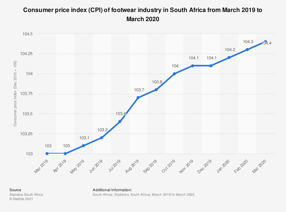 Statistic: Consumer price index (CPI) of footwear industry in South Africa from March 2019 to March 2020   Statista
