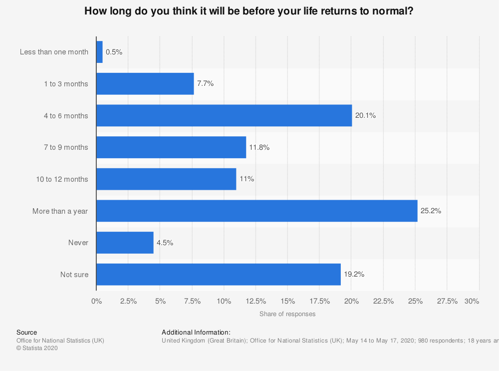 Statistic: How long do you think it will be before your life returns to normal? | Statista
