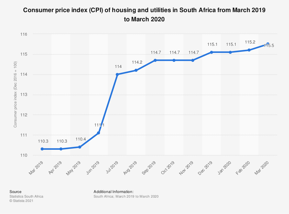 Statistic: Consumer price index (CPI) of housing and utilities in South Africa from March 2019 to March 2020 | Statista