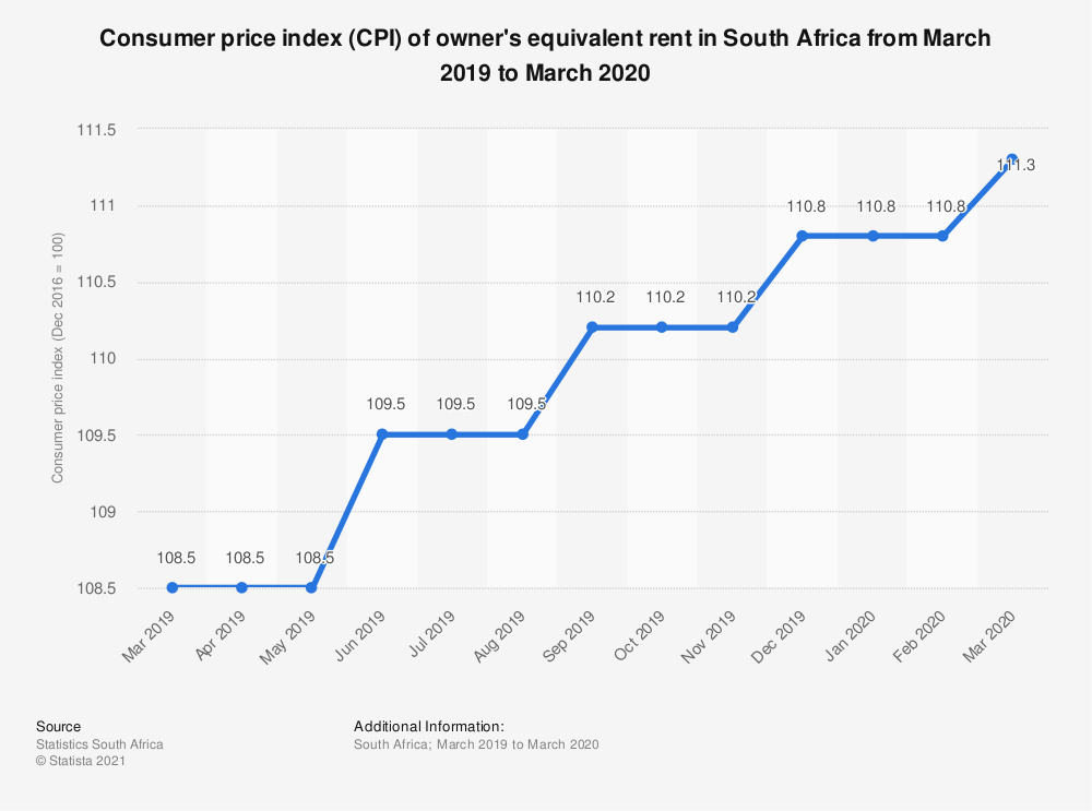 Statistic: Consumer price index (CPI) of owner's equivalent rent in South Africa from March 2019 to March 2020 | Statista