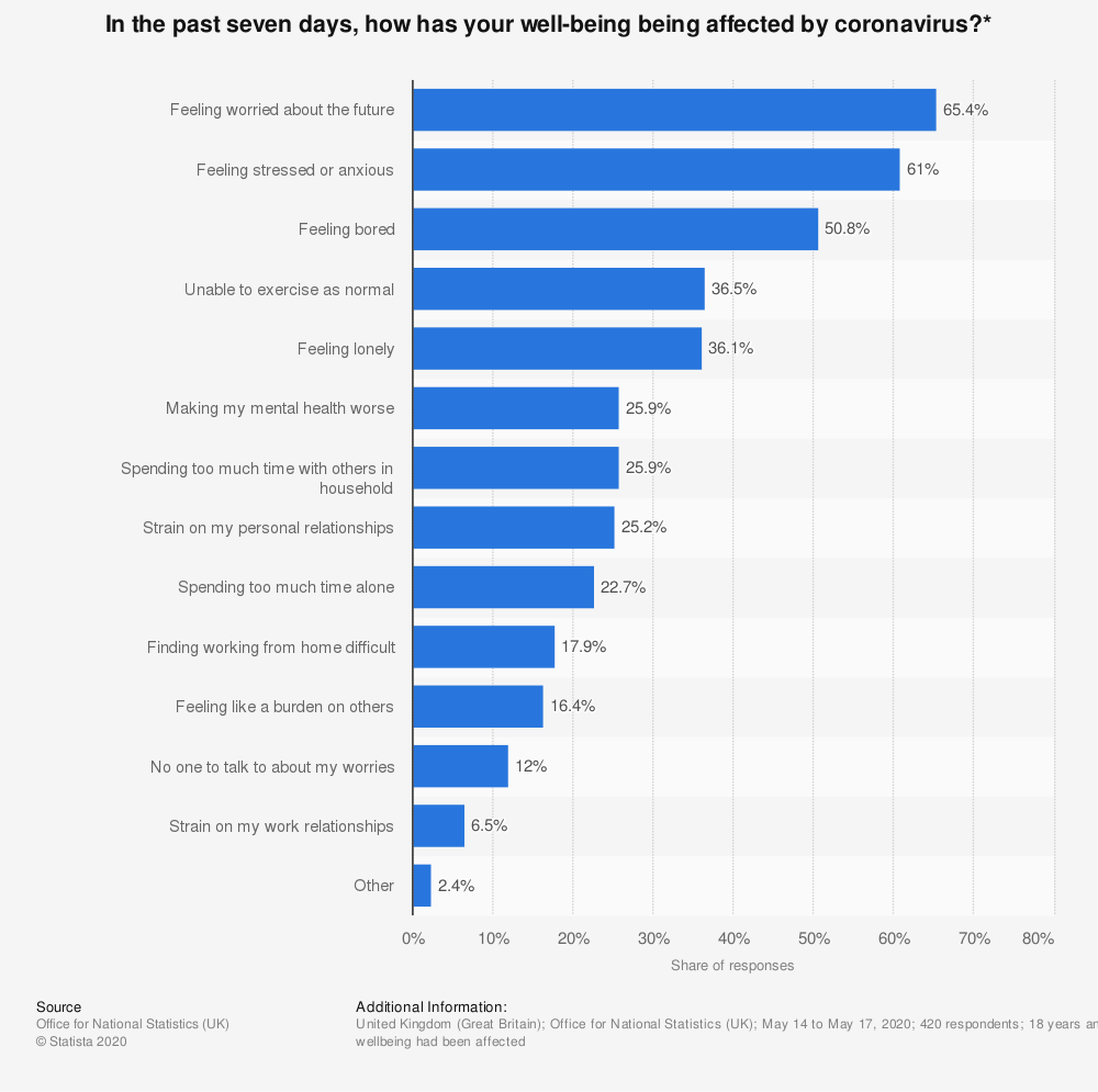 Statistic: In the past seven days, how has your well-being being affected by coronavirus?* | Statista