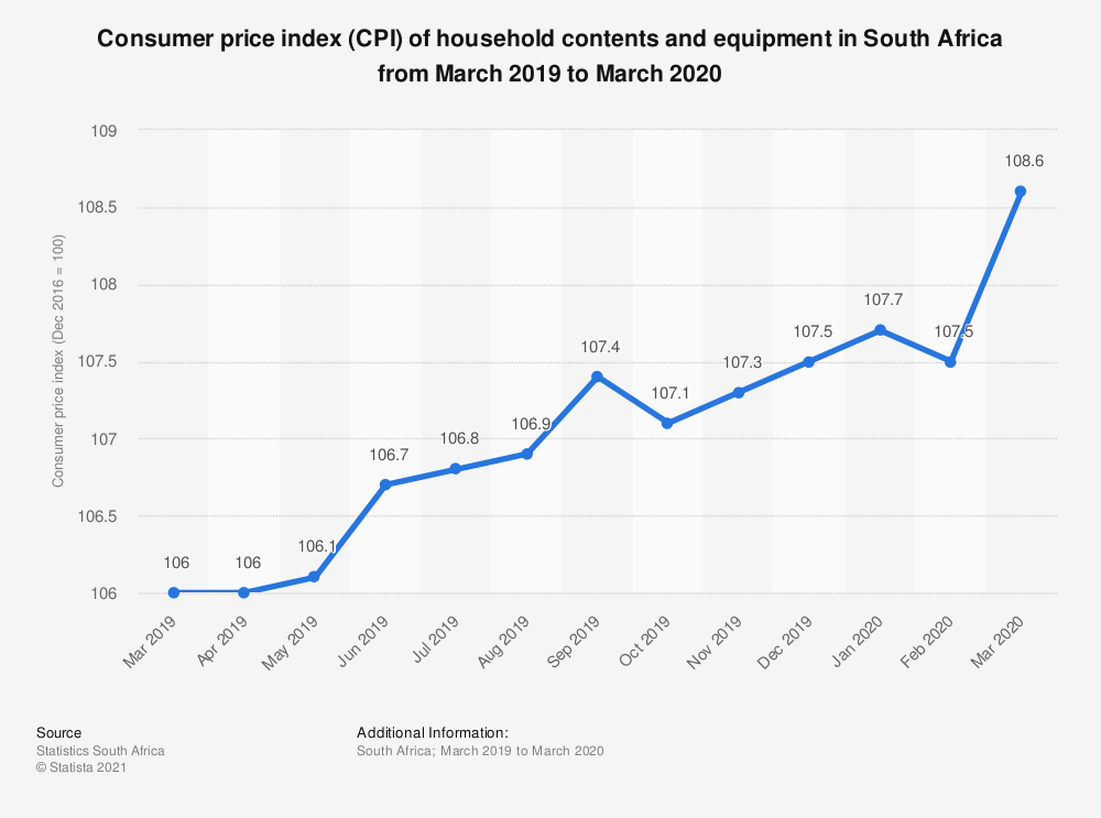 Statistic: Consumer price index (CPI) of household contents and equipment in South Africa from March 2019 to March 2020 | Statista