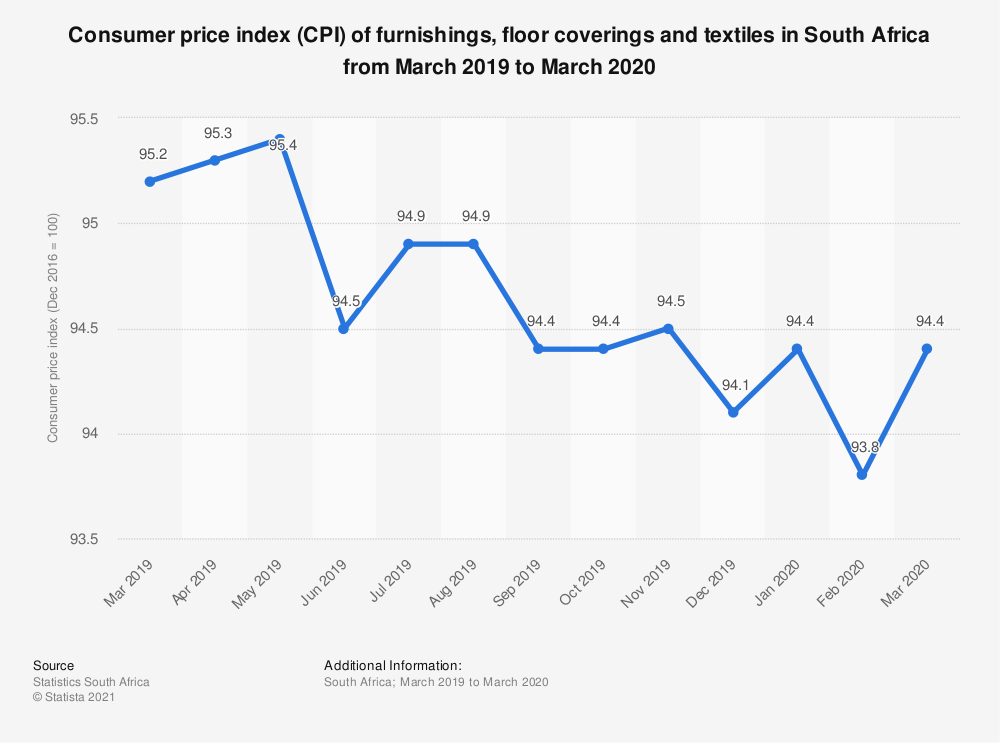 Statistic: Consumer price index (CPI) of furnishings, floor coverings and textiles in South Africa from March 2019 to March 2020   Statista
