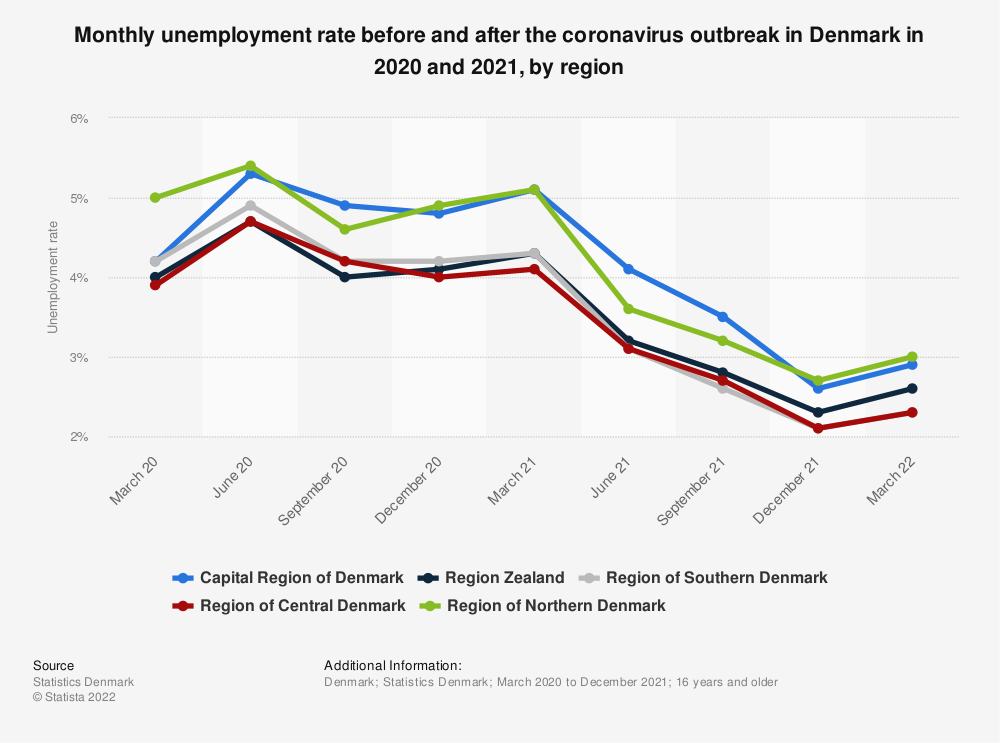 Statistic: Unemployment rate before and after the coronavirus outbreak in Denmark in 2020 and 2021, by region   Statista