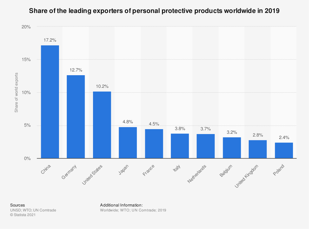 Statistic: Share of the leading exporters of personal protective products worldwide in 2019 | Statista