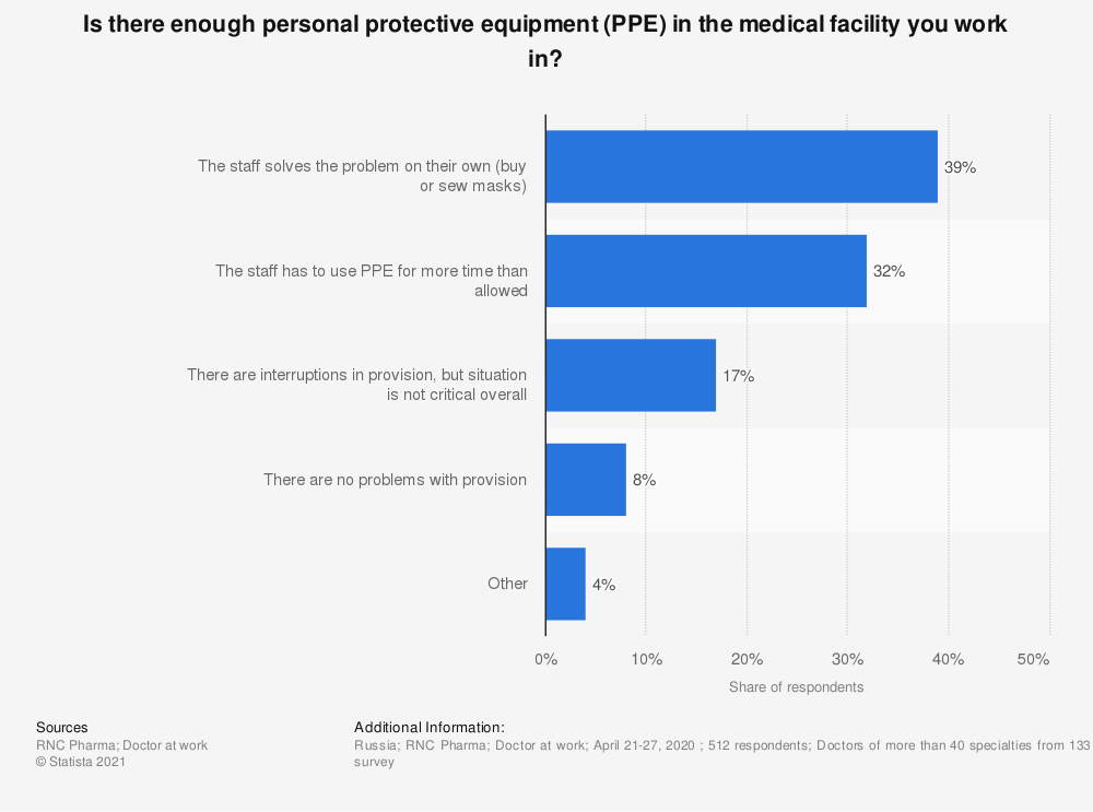 Statistic: Is there enough personal protective equipment (PPE) in the medical facility you work in? | Statista
