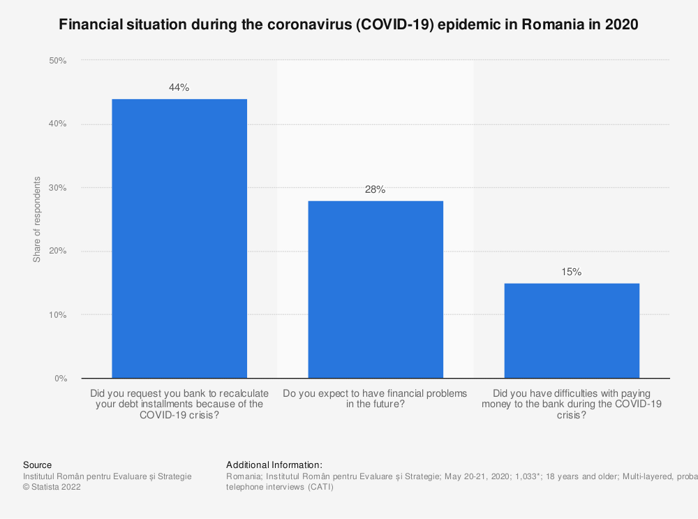 Statistic: Financial situation during the coronavirus (COVID-19) epidemic in Romania in 2020   Statista