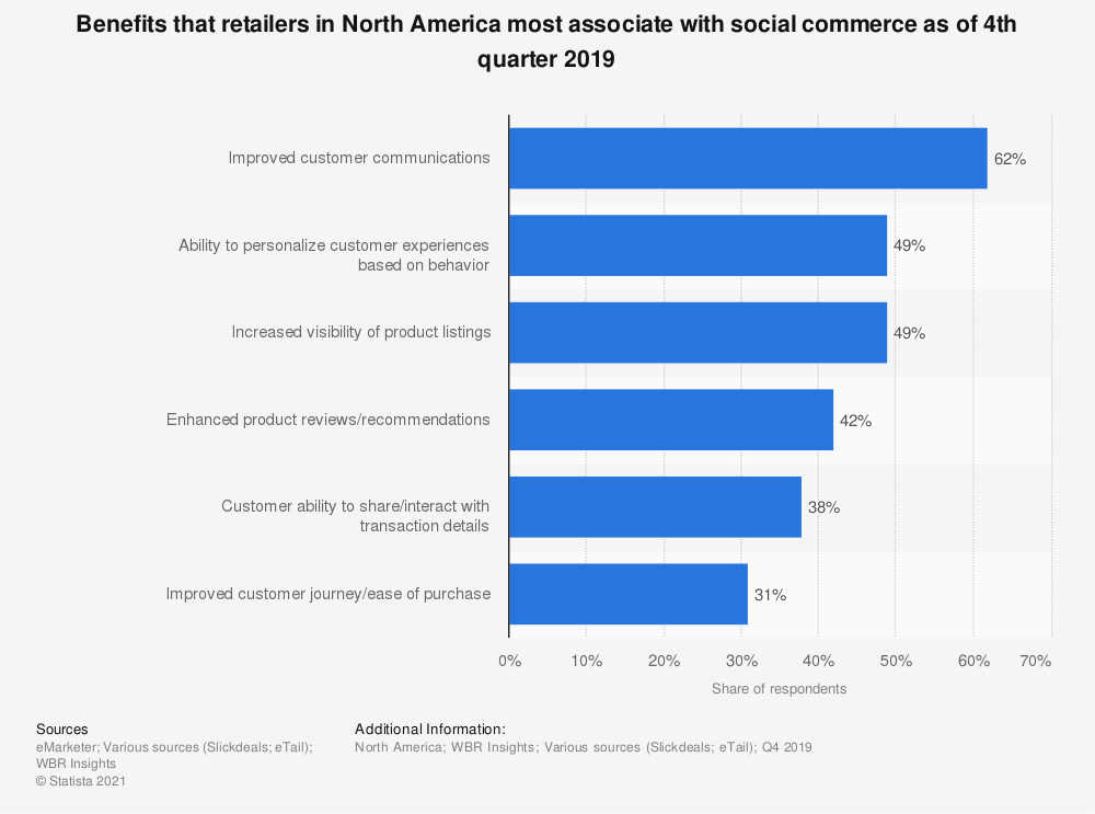 Statistic: Benefits that retailers in North America most associate with social commerce as of 4th quarter 2019 | Statista