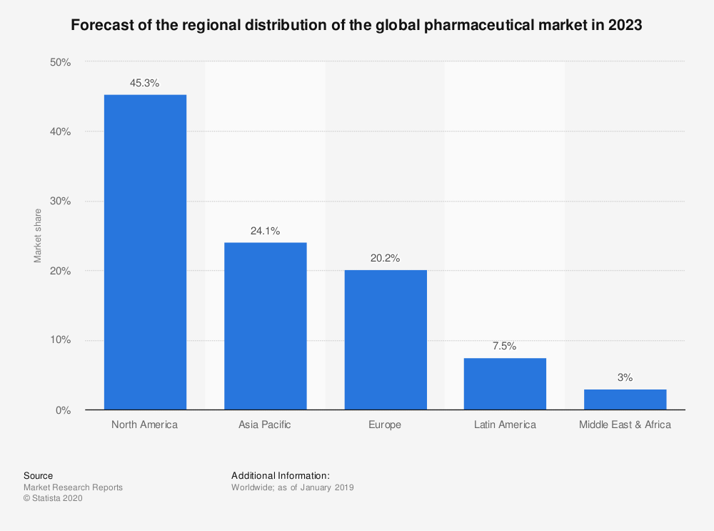 Statistic: Forecast of the regional distribution of the global pharmaceutical market in 2023 | Statista