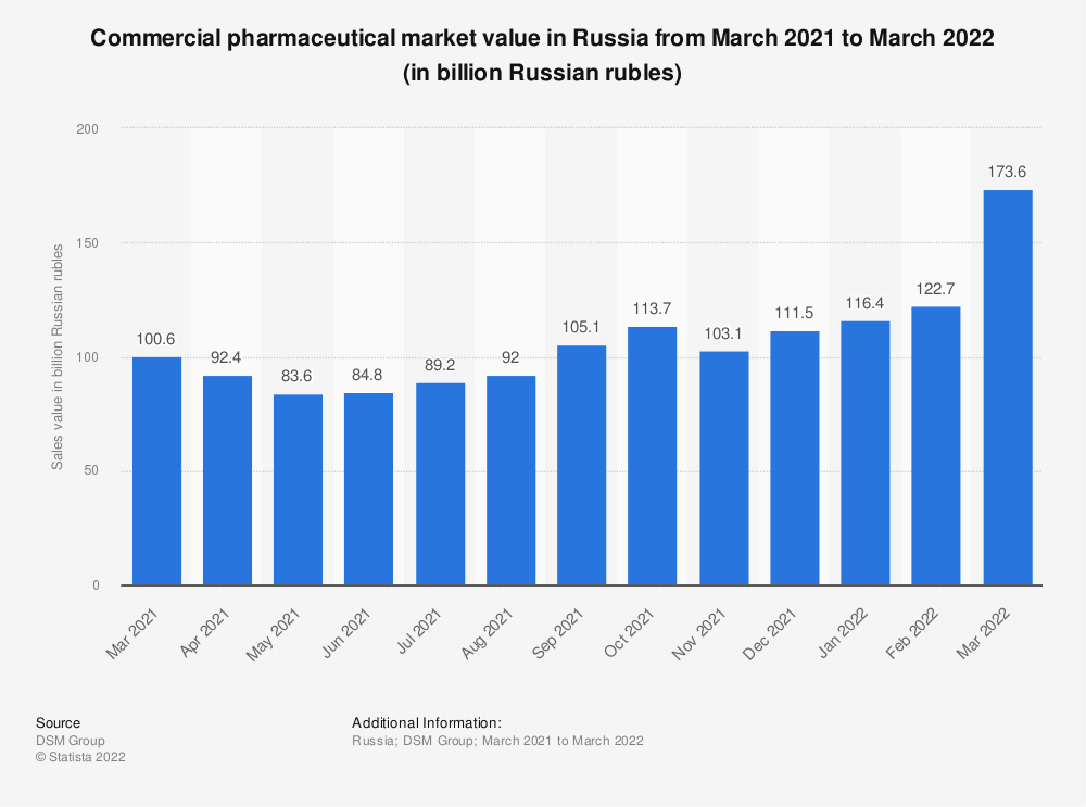 Statistic: Commercial pharmaceutical market value in Russia from 1st quarter 2016 to 1st quarter 2020 (in billion Russian rubles) | Statista