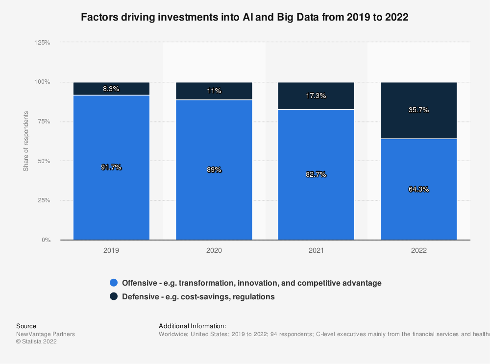 Statistic: Factors driving investments into AI and Big Data in 2019 and 2020 | Statista