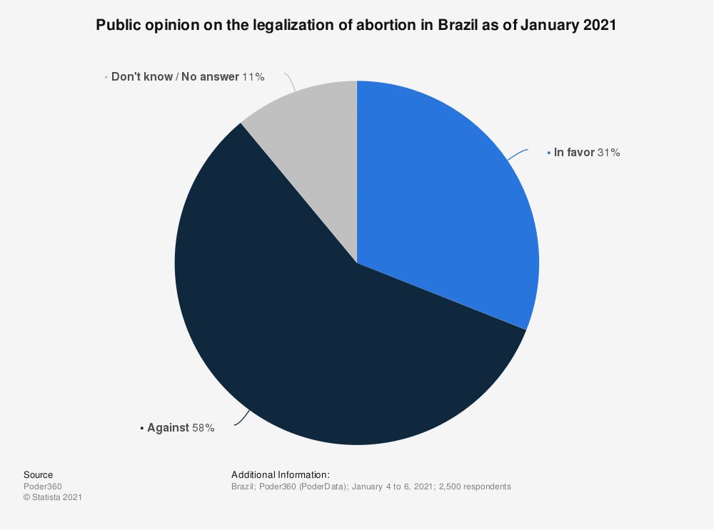 Statistic: Public opinion on the legal status of abortion in Brazil as of December 2018 | Statista