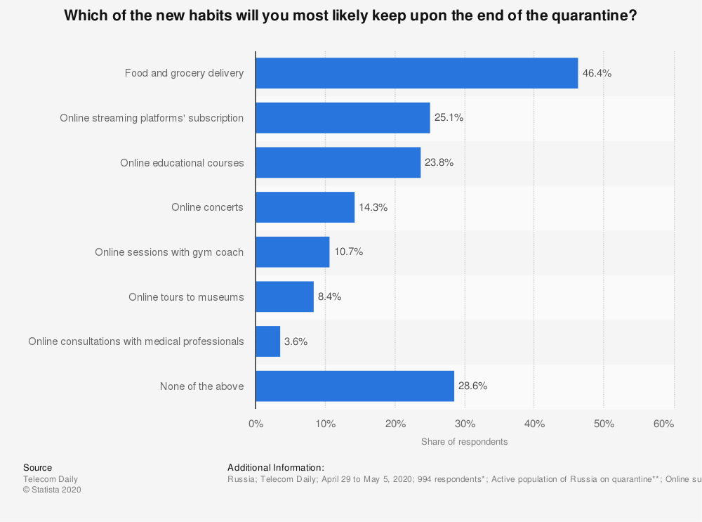 Statistic: Which of the new habits will you most likely keep upon the end of the quarantine? | Statista
