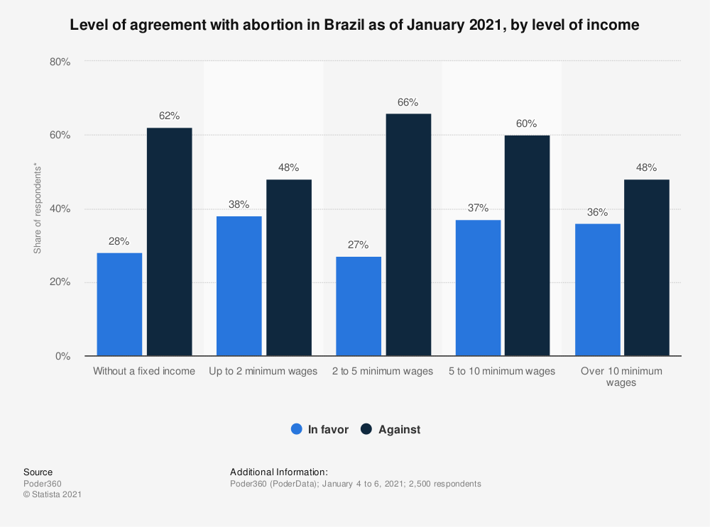 Statistic: Public opinion on the legal status of abortion in Brazil as of December 2018, by level of income  | Statista