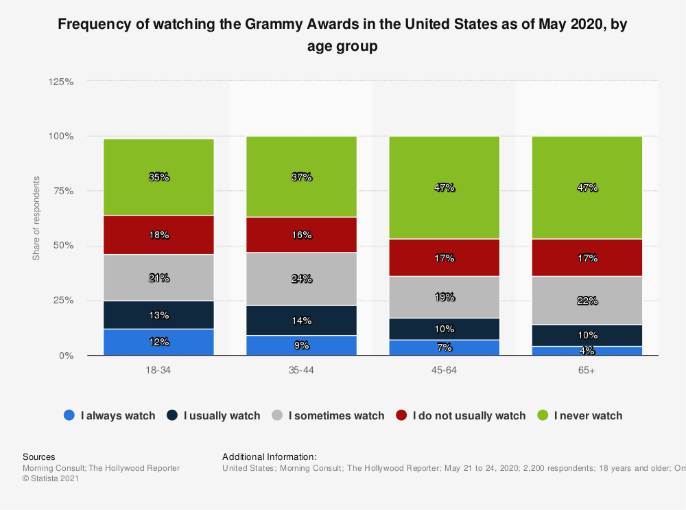 Statistic: Frequency of watching the Grammy Awards in the United States as of May 2020, by age group | Statista